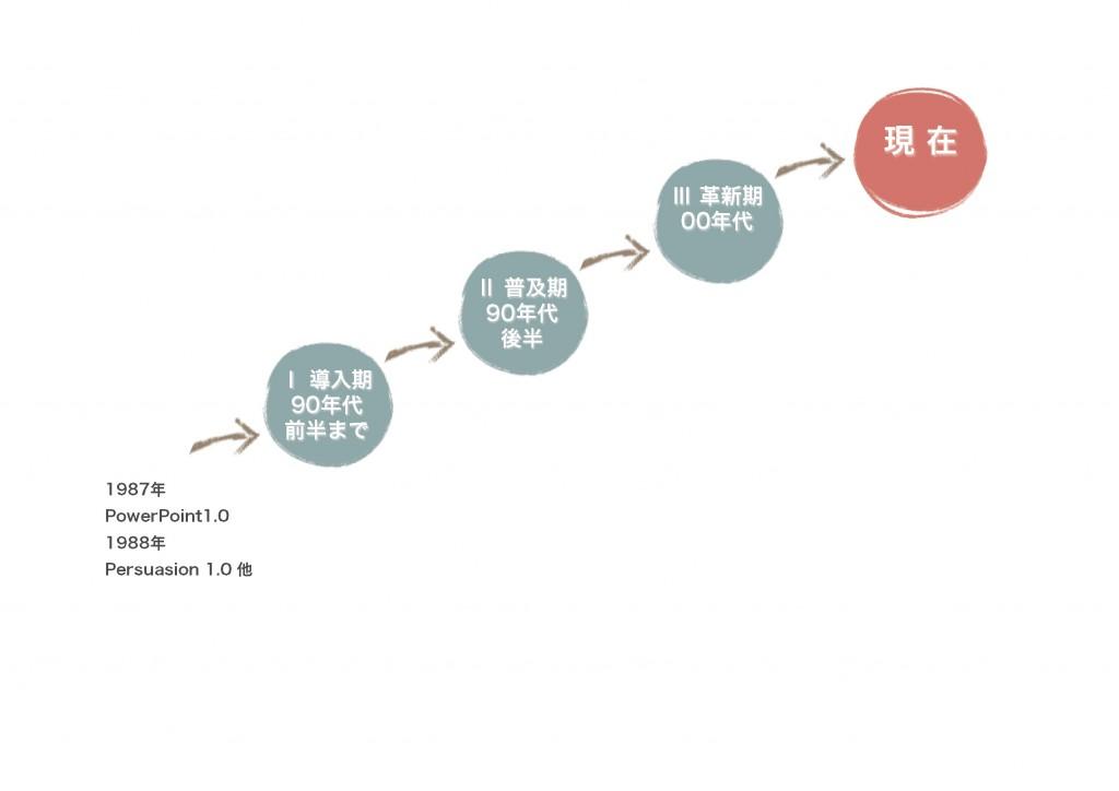 発表用スライドの変遷